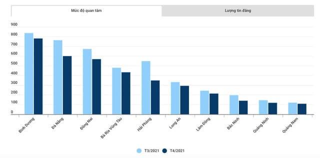 Mức độ quan tâm bất động sản nhiều tỉnh thành sụt giảm trong tháng 4/2021. Nguồn: Báo cáo thị trường bất động sản tháng 4/2021 của Batdongsan.com.vn.